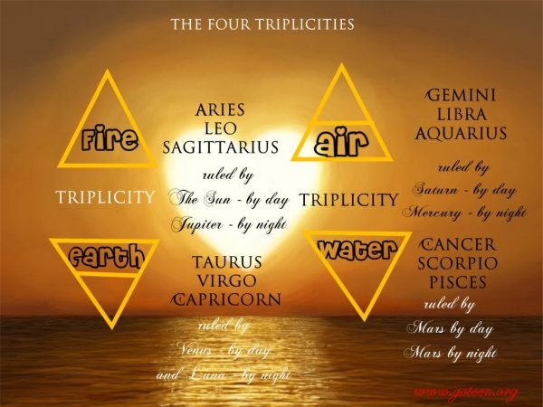 The Triplicities In Renaissance Astrology